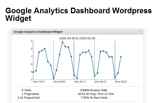 WordPress Statistik-Plugins