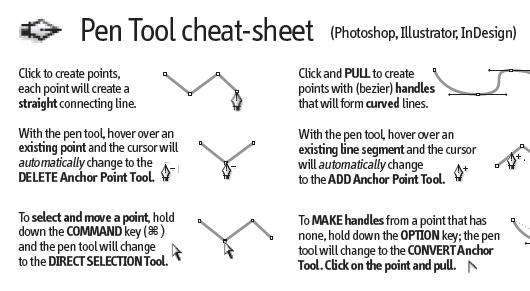 Cheat Sheets für Webdesigner