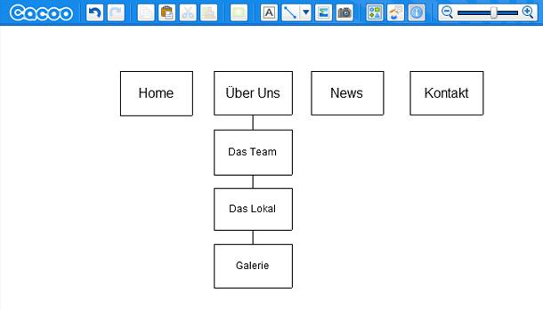 Webdesign Mockups erstellen