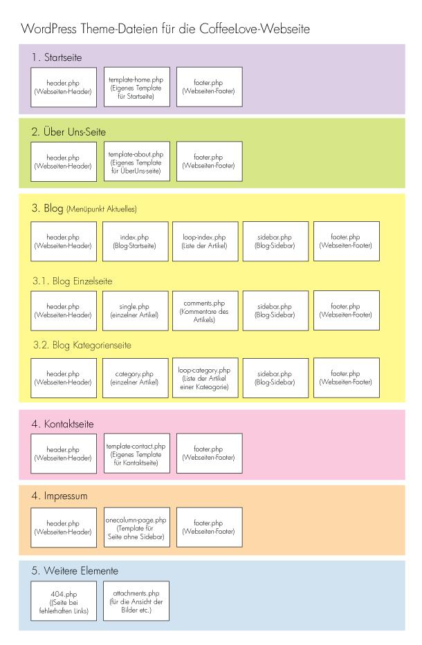 Theme Datei-Struktur in WordPress