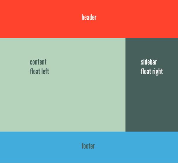 CSS Floats erklaert
