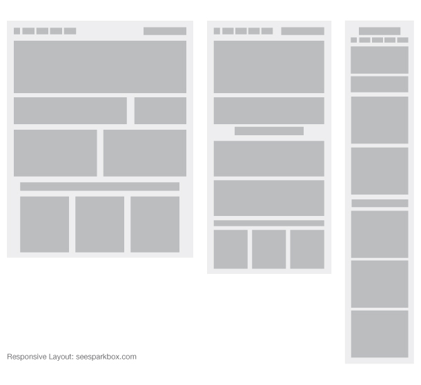 Responsive Webdesigns analysiert