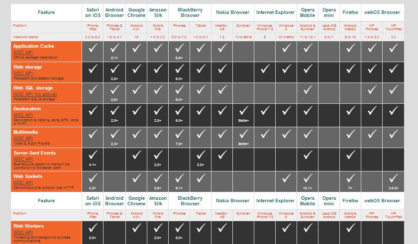 Mobile HTML5 Feature Vergleich