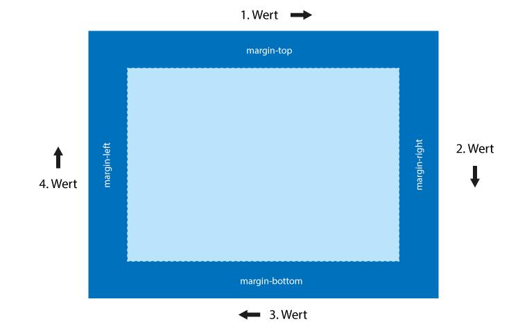 margin-kurzschreibweise