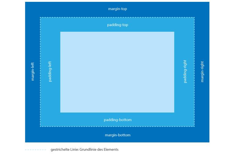 margin-padding-skizze