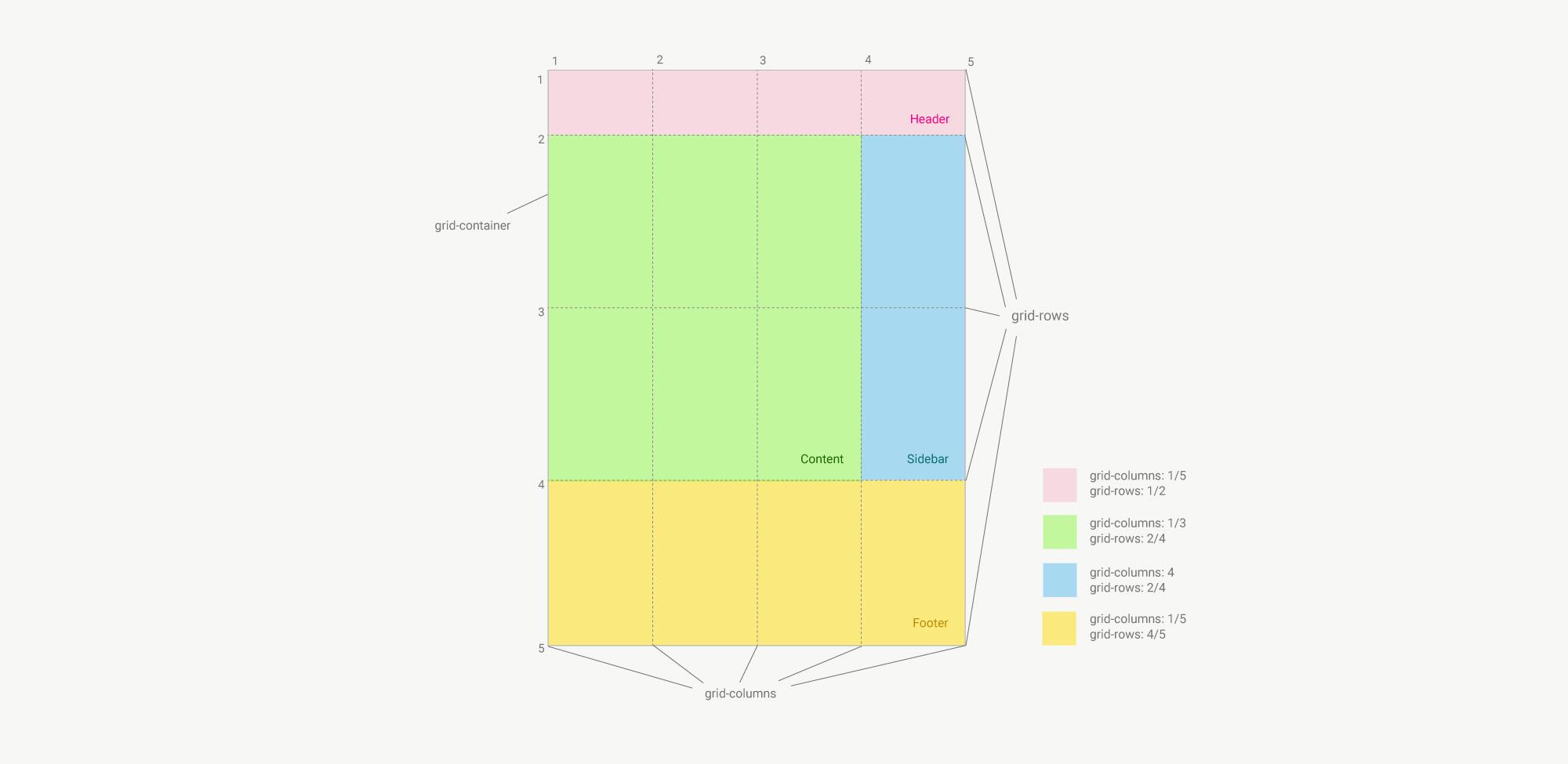 Introduction To Css Grid Layouts Elmastudio